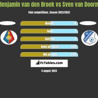Benjamin van den Broek vs Sven van Doorm h2h player stats