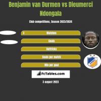 Benjamin van Durmen vs Dieumerci Ndongala h2h player stats