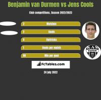 Benjamin van Durmen vs Jens Cools h2h player stats