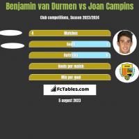 Benjamin van Durmen vs Joan Campins h2h player stats
