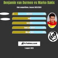 Benjamin van Durmen vs Marko Bakic h2h player stats