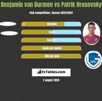 Benjamin van Durmen vs Patrik Hrosovsky h2h player stats