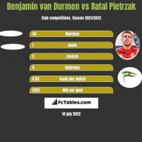 Benjamin van Durmen vs Rafal Pietrzak h2h player stats