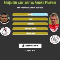 Benjamin van Leer vs Remko Pasveer h2h player stats