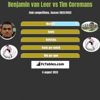 Benjamin van Leer vs Tim Coremans h2h player stats