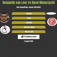Benjamin van Leer vs Karol Niemczycki h2h player stats
