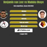 Benjamin van Leer vs Maduka Okoye h2h player stats