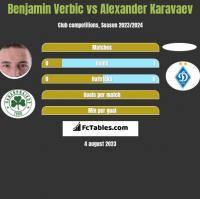 Benjamin Verbic vs Ołeksandr Karawajew h2h player stats
