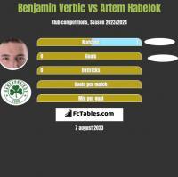 Benjamin Verbic vs Artem Habelok h2h player stats