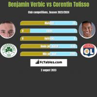 Benjamin Verbic vs Corentin Tolisso h2h player stats