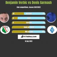 Benjamin Verbic vs Denis Garmasz h2h player stats