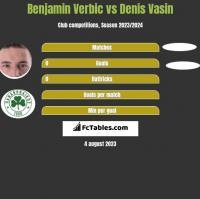 Benjamin Verbic vs Denis Vasin h2h player stats