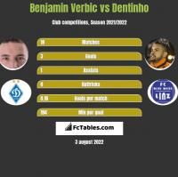 Benjamin Verbic vs Dentinho h2h player stats