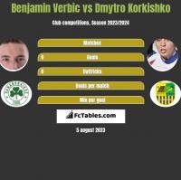 Benjamin Verbic vs Dmytro Korkishko h2h player stats