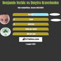Benjamin Verbic vs Dmytro Kravchenko h2h player stats