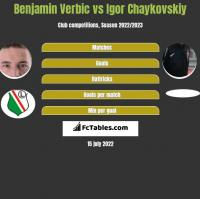 Benjamin Verbic vs Igor Chaykovskiy h2h player stats