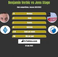 Benjamin Verbic vs Jens Stage h2h player stats