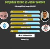 Benjamin Verbic vs Junior Moraes h2h player stats