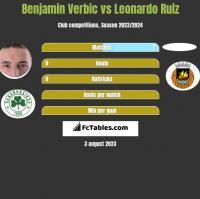 Benjamin Verbic vs Leonardo Ruiz h2h player stats
