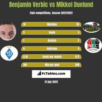 Benjamin Verbic vs Mikkel Duelund h2h player stats
