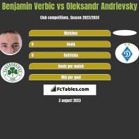 Benjamin Verbic vs Ołeksandr Andriewskij h2h player stats