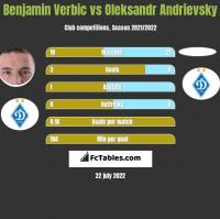 Benjamin Verbic vs Oleksandr Andrievsky h2h player stats