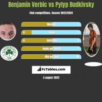Benjamin Verbic vs Pylyp Budkivsky h2h player stats