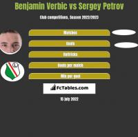 Benjamin Verbic vs Sergey Petrov h2h player stats