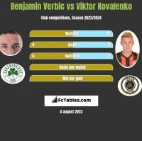 Benjamin Verbic vs Viktor Kovalenko h2h player stats