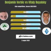 Benjamin Verbic vs Vitaly Buyalsky h2h player stats