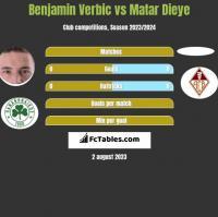 Benjamin Verbic vs Matar Dieye h2h player stats