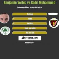 Benjamin Verbic vs Kadri Mohammed h2h player stats