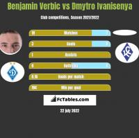 Benjamin Verbic vs Dmytro Ivanisenya h2h player stats
