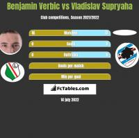 Benjamin Verbic vs Vladislav Supryaha h2h player stats