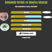 Benjamin Verbic vs Dmytro Shastal h2h player stats
