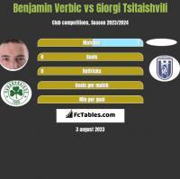 Benjamin Verbic vs Giorgi Tsitaishvili h2h player stats