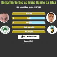 Benjamin Verbic vs Bruno Duarte da Silva h2h player stats