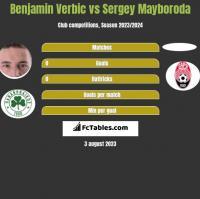 Benjamin Verbic vs Sergey Mayboroda h2h player stats