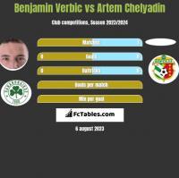Benjamin Verbic vs Artem Chelyadin h2h player stats