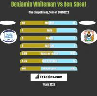 Benjamin Whiteman vs Ben Sheaf h2h player stats