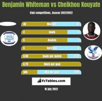 Benjamin Whiteman vs Cheikhou Kouyate h2h player stats
