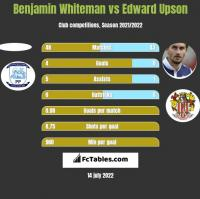 Benjamin Whiteman vs Edward Upson h2h player stats