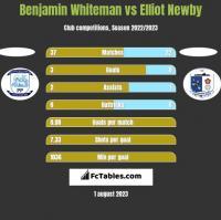 Benjamin Whiteman vs Elliot Newby h2h player stats