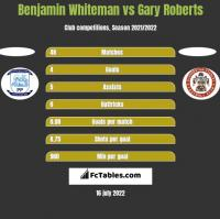 Benjamin Whiteman vs Gary Roberts h2h player stats