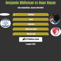 Benjamin Whiteman vs Hope Akpan h2h player stats