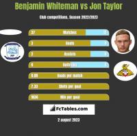 Benjamin Whiteman vs Jon Taylor h2h player stats