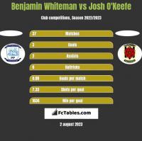 Benjamin Whiteman vs Josh O'Keefe h2h player stats