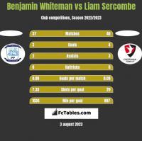 Benjamin Whiteman vs Liam Sercombe h2h player stats