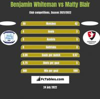 Benjamin Whiteman vs Matty Blair h2h player stats