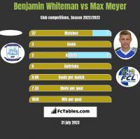Benjamin Whiteman vs Max Meyer h2h player stats